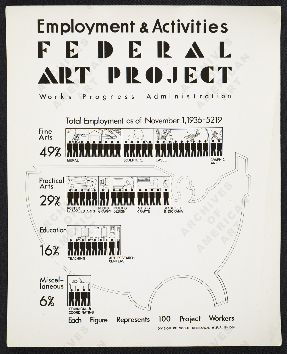 a history of the works progress administration wpa of roosevelts new deal Civil works administration and the national recovery major programs included the works progress administration summary of the new deal in us history.